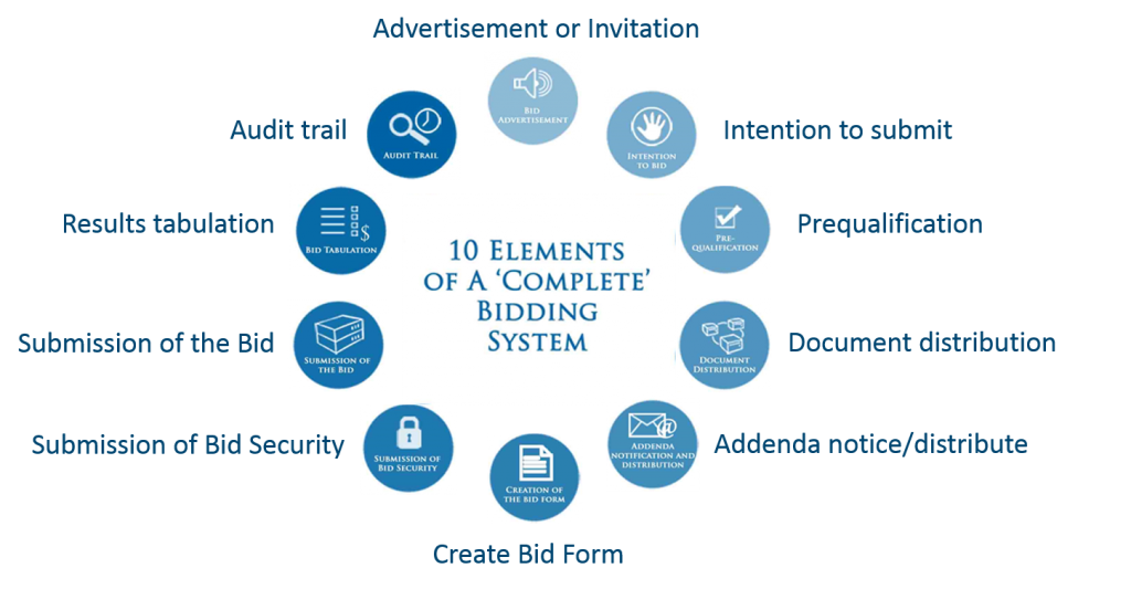10 elements of complete bidding system